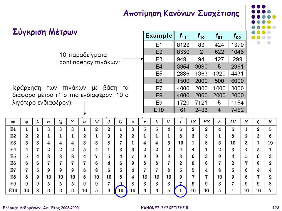 Εξόρυξη Δεδομένων: Ακ. Έτος 2008-2009ΚΑΝΟΝΕΣ ΣΥΣΧΕΤΙΣΗΣ II123 10 παραδείγματα contingency πινάκων: Ιεράρχηση των πινάκων με βάση τα διάφορα μέτρα (1 ο