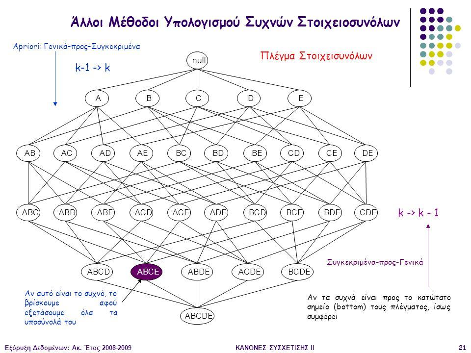 Εξόρυξη Δεδομένων: Ακ. Έτος 2008-2009ΚΑΝΟΝΕΣ ΣΥΣΧΕΤΙΣΗΣ II21 Πλέγμα Στοιχεισυνόλων Άλλοι Μέθοδοι Υπολογισμού Συχνών Στοιχειοσυνόλων null ABACADAEBCBDB