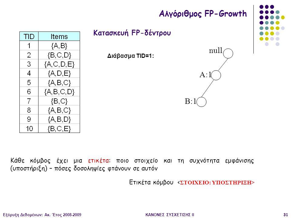 Εξόρυξη Δεδομένων: Ακ. Έτος 2008-2009ΚΑΝΟΝΕΣ ΣΥΣΧΕΤΙΣΗΣ II31 null A:1 B:1 Διάβασμα TID=1: Κατασκευή FP-δέντρου Αλγόριθμος FP-Growth Κάθε κόμβος έχει μ