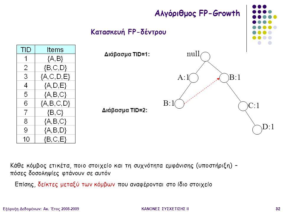 Εξόρυξη Δεδομένων: Ακ. Έτος 2008-2009ΚΑΝΟΝΕΣ ΣΥΣΧΕΤΙΣΗΣ II32 null A:1 B:1 C:1 D:1 Διάβασμα TID=1: Διάβασμα TID=2: Κατασκευή FP-δέντρου Αλγόριθμος FP-G