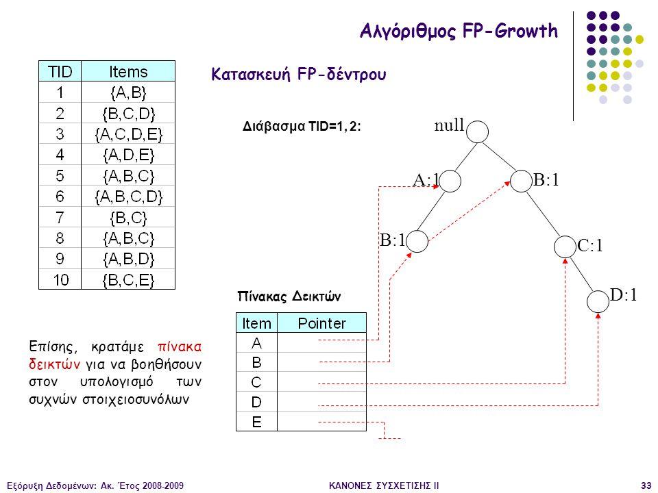 Εξόρυξη Δεδομένων: Ακ. Έτος 2008-2009ΚΑΝΟΝΕΣ ΣΥΣΧΕΤΙΣΗΣ II33 null A:1 B:1 C:1 D:1 Διάβασμα TID=1, 2: Κατασκευή FP-δέντρου Αλγόριθμος FP-Growth Επίσης,