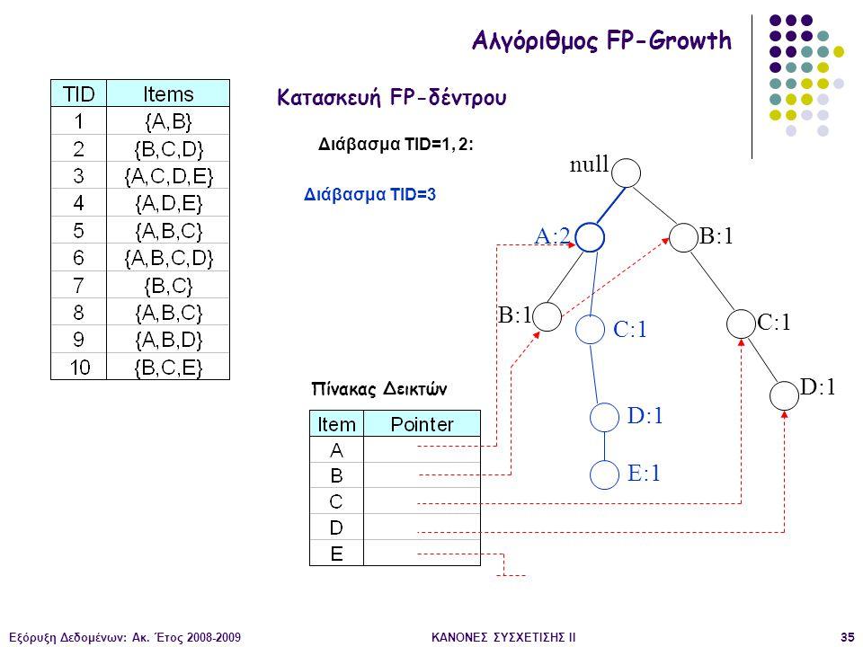 Εξόρυξη Δεδομένων: Ακ. Έτος 2008-2009ΚΑΝΟΝΕΣ ΣΥΣΧΕΤΙΣΗΣ II35 null B:1 C:1 D:1 Διάβασμα TID=1, 2: Κατασκευή FP-δέντρου Αλγόριθμος FP-Growth Πίνακας Δει