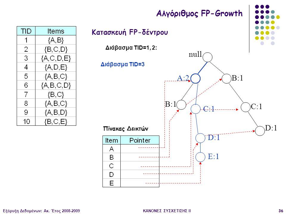 Εξόρυξη Δεδομένων: Ακ. Έτος 2008-2009ΚΑΝΟΝΕΣ ΣΥΣΧΕΤΙΣΗΣ II36 null B:1 C:1 D:1 Διάβασμα TID=1, 2: Κατασκευή FP-δέντρου Αλγόριθμος FP-Growth Πίνακας Δει