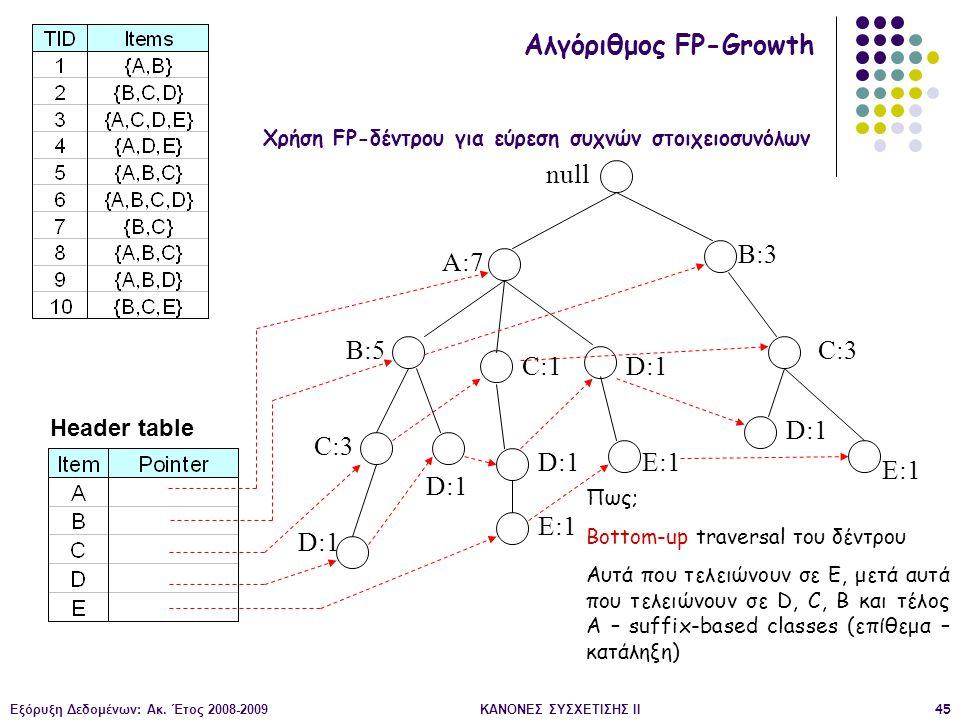 Εξόρυξη Δεδομένων: Ακ. Έτος 2008-2009ΚΑΝΟΝΕΣ ΣΥΣΧΕΤΙΣΗΣ II45 null A:7 B:5 B:3 C:3 D:1 C:1 D:1 C:3 D:1 E:1 D:1 E:1 Header table Αλγόριθμος FP-Growth Χρ