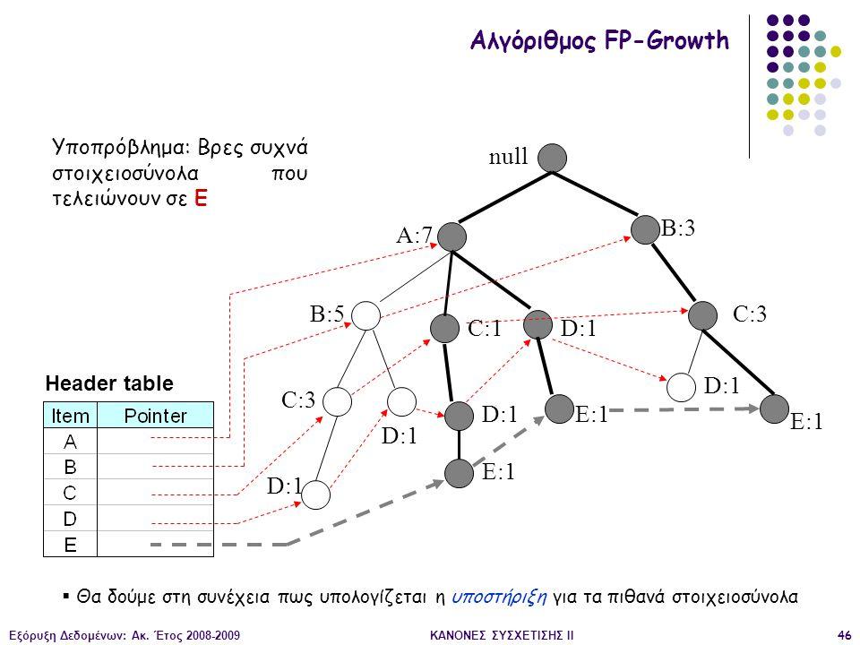 Εξόρυξη Δεδομένων: Ακ. Έτος 2008-2009ΚΑΝΟΝΕΣ ΣΥΣΧΕΤΙΣΗΣ II46 null A:7 B:5 B:3 C:3 D:1 C:1 D:1 C:3 D:1 E:1 D:1 E:1 Header table Αλγόριθμος FP-Growth Υπ
