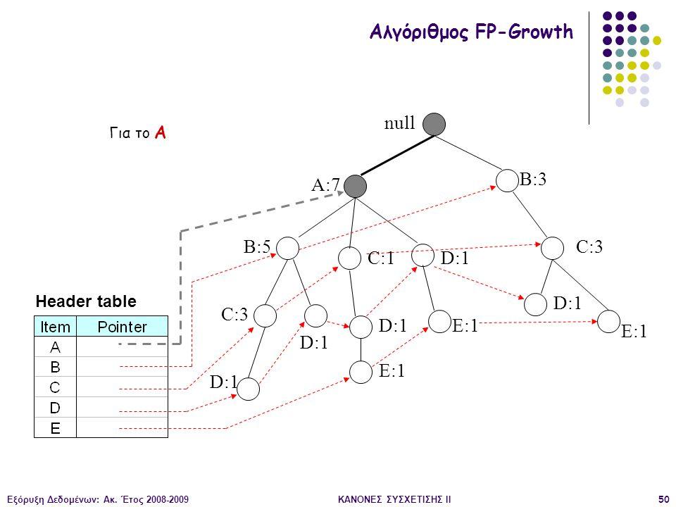 Εξόρυξη Δεδομένων: Ακ. Έτος 2008-2009ΚΑΝΟΝΕΣ ΣΥΣΧΕΤΙΣΗΣ II50 null A:7 B:5 B:3 C:3 D:1 C:1 D:1 C:3 D:1 E:1 D:1 E:1 Header table Αλγόριθμος FP-Growth Γι