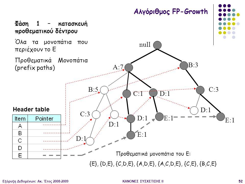 Εξόρυξη Δεδομένων: Ακ. Έτος 2008-2009ΚΑΝΟΝΕΣ ΣΥΣΧΕΤΙΣΗΣ II52 null A:7 B:5 B:3 C:3 D:1 C:1 D:1 C:3 D:1 E:1 D:1 E:1 Header table Αλγόριθμος FP-Growth Φά