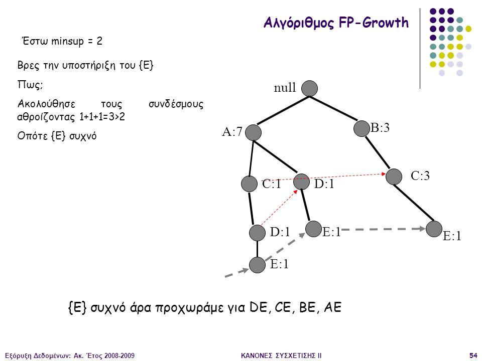 Εξόρυξη Δεδομένων: Ακ. Έτος 2008-2009ΚΑΝΟΝΕΣ ΣΥΣΧΕΤΙΣΗΣ II54 null A:7 B:3 C:3 C:1 D:1 E:1 Αλγόριθμος FP-Growth Βρες την υποστήριξη του {E} Πως; Ακολού