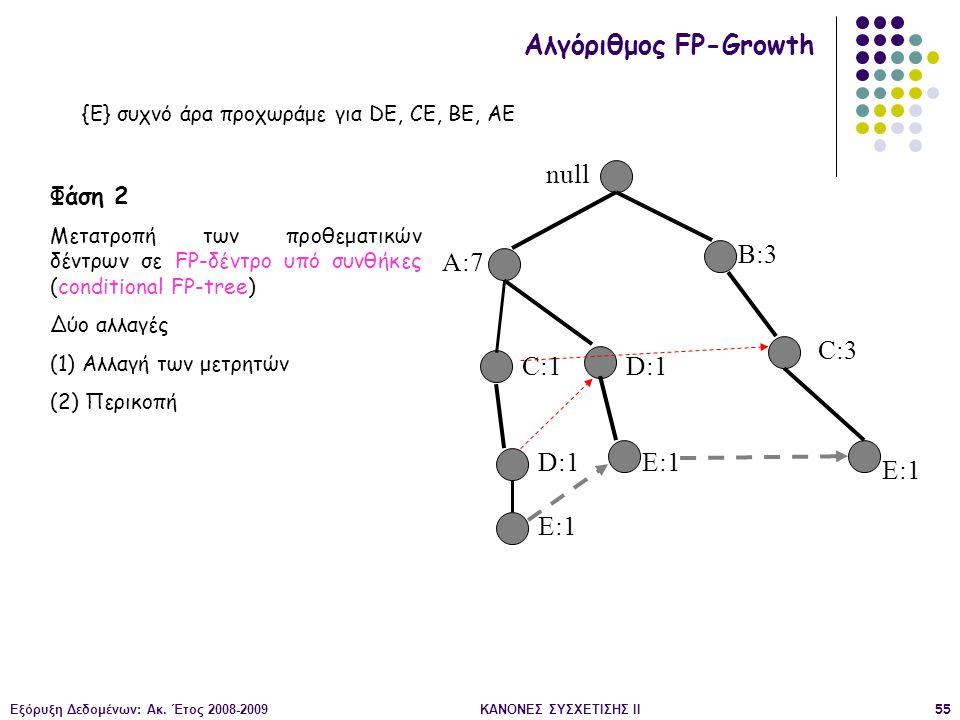Εξόρυξη Δεδομένων: Ακ. Έτος 2008-2009ΚΑΝΟΝΕΣ ΣΥΣΧΕΤΙΣΗΣ II55 null A:7 B:3 C:3 C:1 D:1 E:1 Αλγόριθμος FP-Growth Φάση 2 Μετατροπή των προθεματικών δέντρ