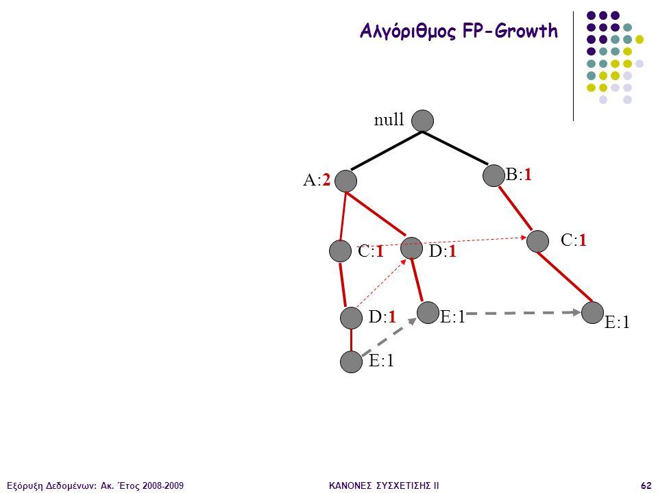 Εξόρυξη Δεδομένων: Ακ. Έτος 2008-2009ΚΑΝΟΝΕΣ ΣΥΣΧΕΤΙΣΗΣ II62 null A:2 B:1 C:1 D:1 E:1 Αλγόριθμος FP-Growth