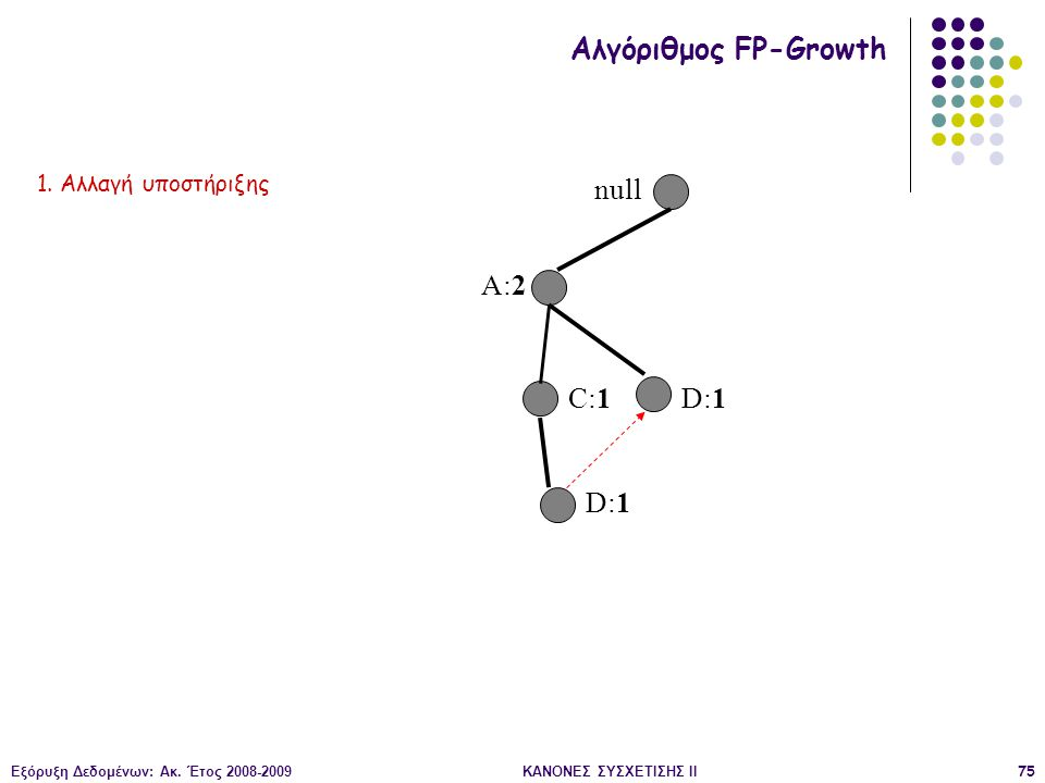 Εξόρυξη Δεδομένων: Ακ. Έτος 2008-2009ΚΑΝΟΝΕΣ ΣΥΣΧΕΤΙΣΗΣ II75 null A:2 C:1 D:1 Αλγόριθμος FP-Growth 1. Αλλαγή υποστήριξης