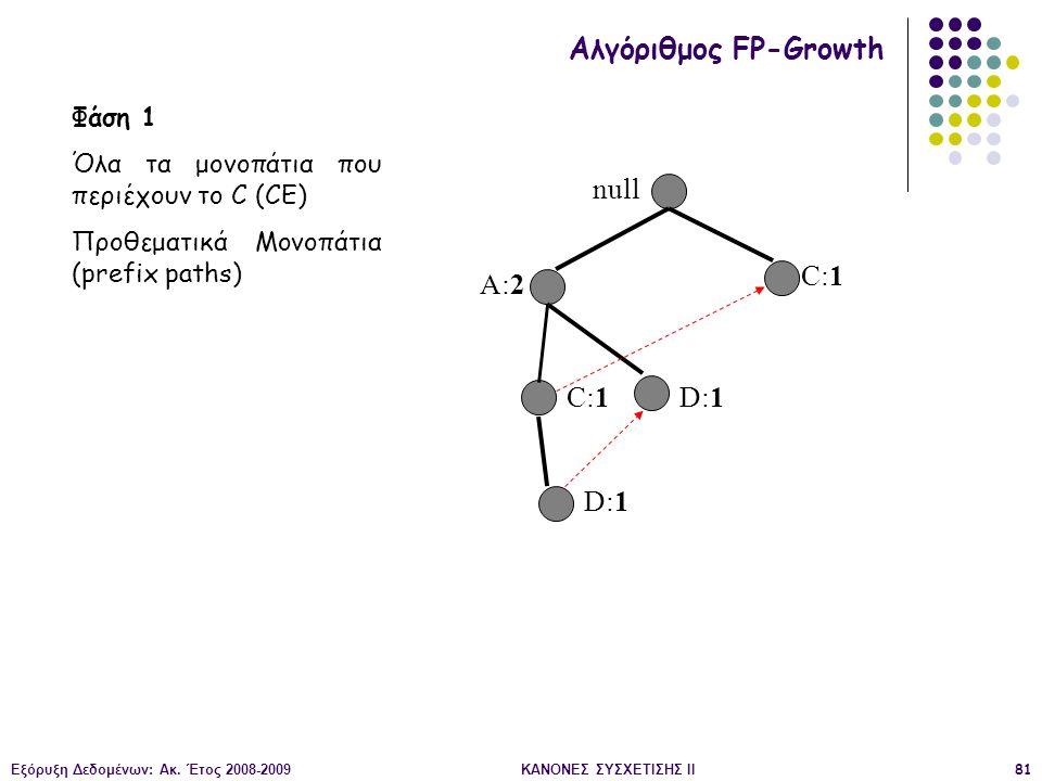 Εξόρυξη Δεδομένων: Ακ. Έτος 2008-2009ΚΑΝΟΝΕΣ ΣΥΣΧΕΤΙΣΗΣ II81 null A:2 C:1 D:1 Αλγόριθμος FP-Growth Φάση 1 Όλα τα μονοπάτια που περιέχουν το C (CE) Προ
