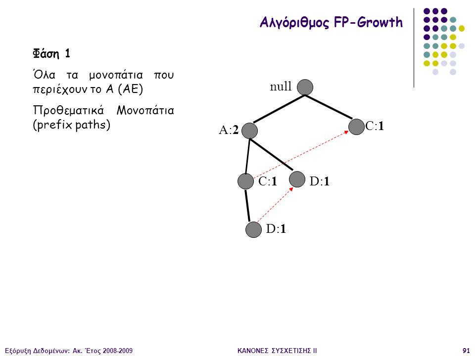 Εξόρυξη Δεδομένων: Ακ. Έτος 2008-2009ΚΑΝΟΝΕΣ ΣΥΣΧΕΤΙΣΗΣ II91 null A:2 C:1 D:1 Αλγόριθμος FP-Growth Φάση 1 Όλα τα μονοπάτια που περιέχουν το Α (AE) Προ