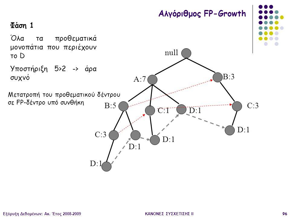 Εξόρυξη Δεδομένων: Ακ. Έτος 2008-2009ΚΑΝΟΝΕΣ ΣΥΣΧΕΤΙΣΗΣ II96 null A:7 B:5 B:3 C:3 D:1 C:1 D:1 C:3 D:1 Αλγόριθμος FP-Growth Φάση 1 Όλα τα προθεματικά μ