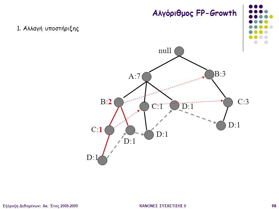 Εξόρυξη Δεδομένων: Ακ. Έτος 2008-2009ΚΑΝΟΝΕΣ ΣΥΣΧΕΤΙΣΗΣ II98 null A:7 B:2 B:3 C:3 D:1 C:1 D:1 C:1 D:1 Αλγόριθμος FP-Growth 1. Αλλαγή υποστήριξης