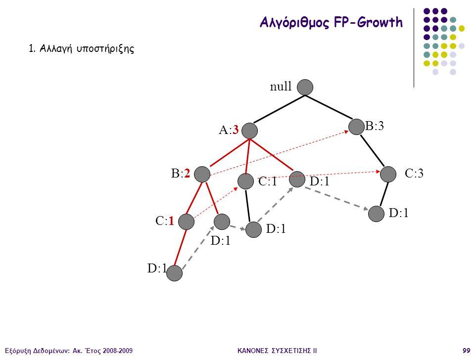 Εξόρυξη Δεδομένων: Ακ. Έτος 2008-2009ΚΑΝΟΝΕΣ ΣΥΣΧΕΤΙΣΗΣ II99 null A:3 B:2 B:3 C:3 D:1 C:1 D:1 C:1 D:1 Αλγόριθμος FP-Growth 1. Αλλαγή υποστήριξης