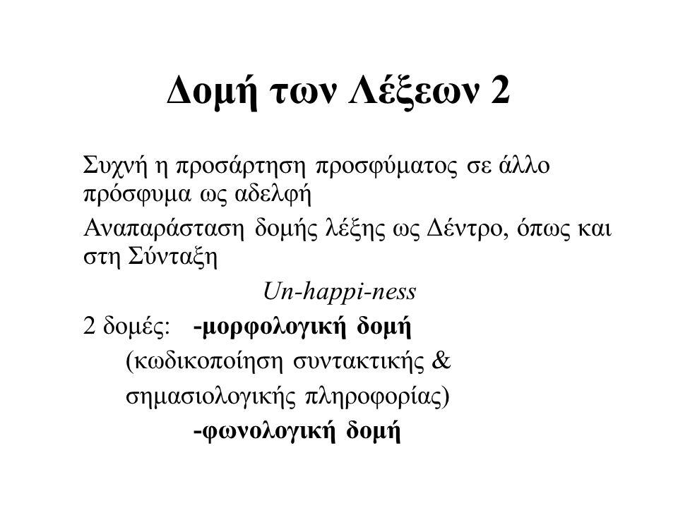 Δομή των Λέξεων 2 Συχνή η προσάρτηση προσφύματος σε άλλο πρόσφυμα ως αδελφή Αναπαράσταση δομής λέξης ως Δέντρο, όπως και στη Σύνταξη Un-happi-ness 2 δ