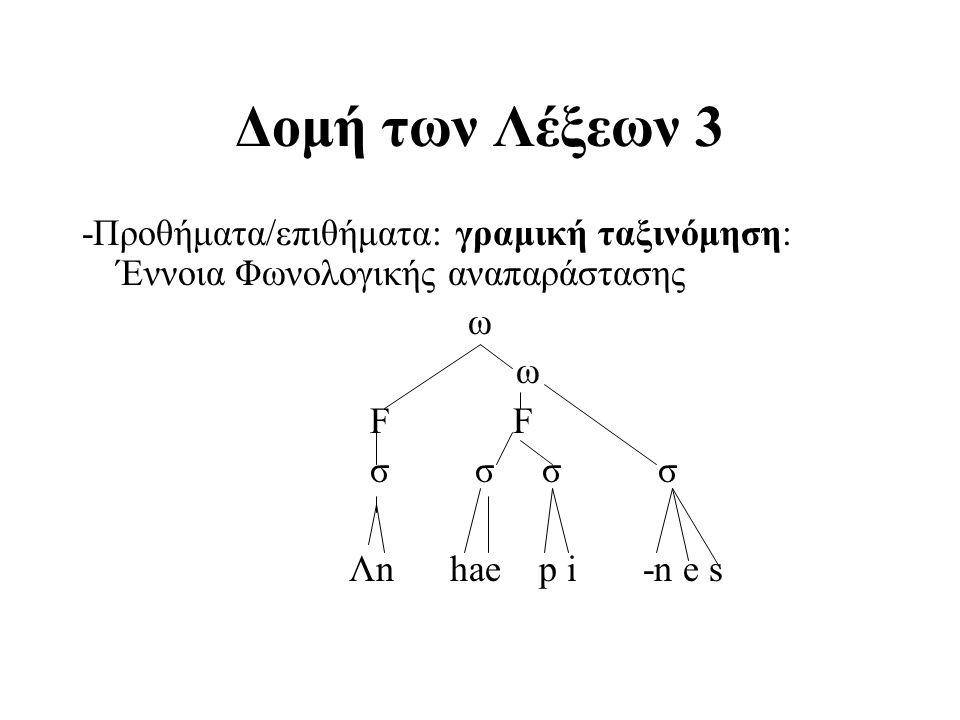 Δομή των Λέξεων 3 -Προθήματα/επιθήματα: γραμική ταξινόμηση: Έννοια Φωνολογικής αναπαράστασης ω F σ σ σσ Λn hae p i -n e s