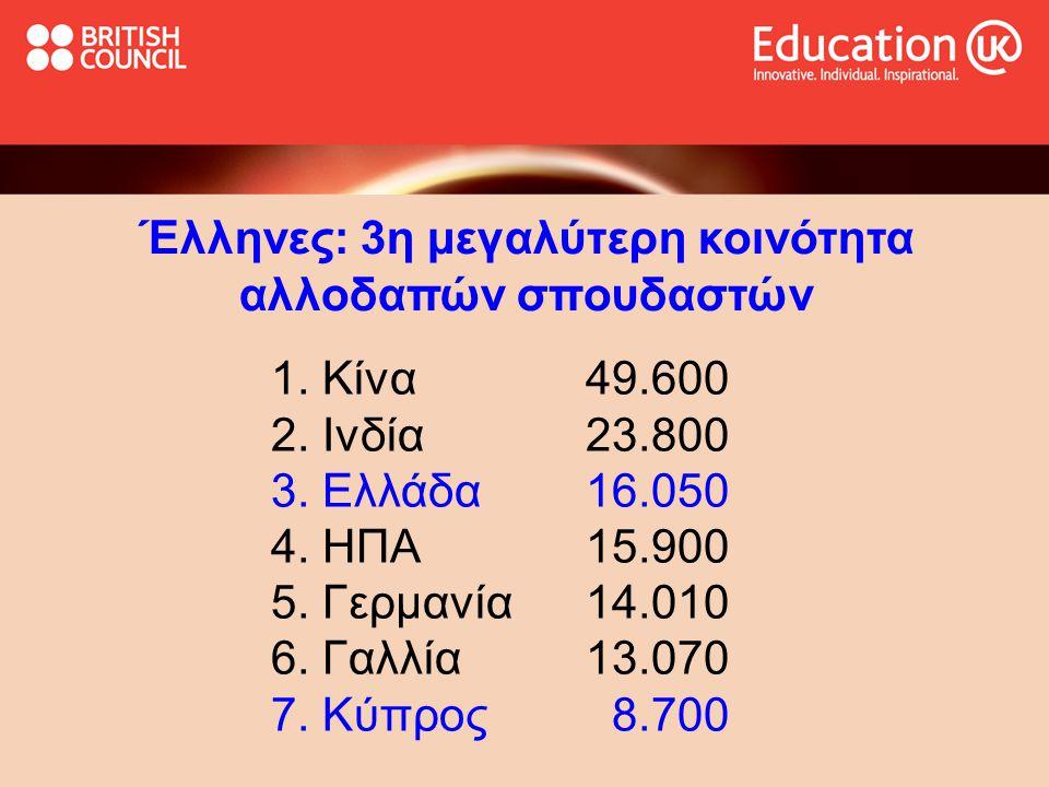 Έλληνες: 3η μεγαλύτερη κοινότητα αλλοδαπών σπουδαστών 1.