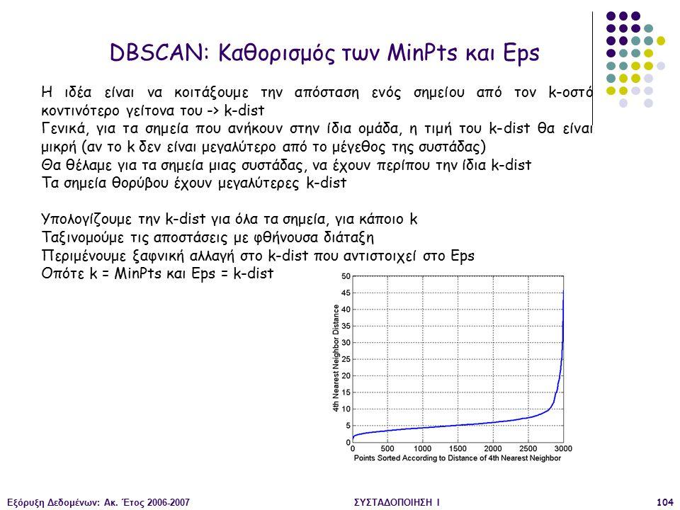 Εξόρυξη Δεδομένων: Ακ. Έτος 2006-2007ΣΥΣΤΑΔΟΠΟΙΗΣΗ Ι104 DBSCAN: Καθορισμός των MinPts και Eps Η ιδέα είναι να κοιτάξουμε την απόσταση ενός σημείου από