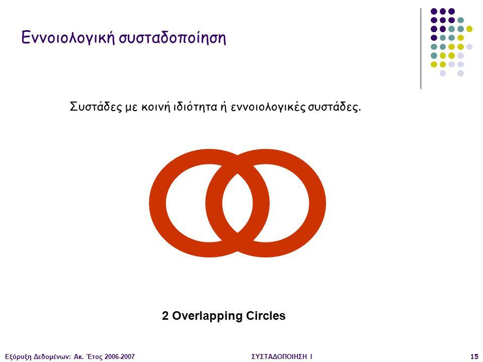 Εξόρυξη Δεδομένων: Ακ. Έτος 2006-2007ΣΥΣΤΑΔΟΠΟΙΗΣΗ Ι15 Εννοιολογική συσταδοποίηση 2 Overlapping Circles Συστάδες με κοινή ιδιότητα ή εννοιολογικές συσ