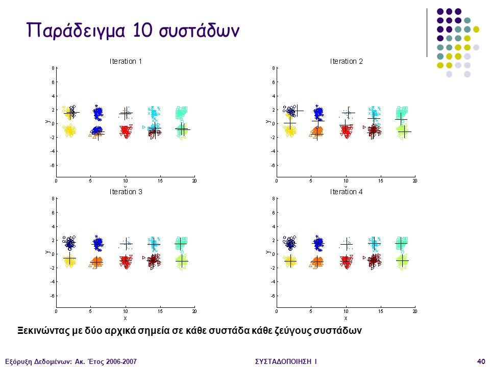 Εξόρυξη Δεδομένων: Ακ. Έτος 2006-2007ΣΥΣΤΑΔΟΠΟΙΗΣΗ Ι40 Παράδειγμα 10 συστάδων Ξεκινώντας με δύο αρχικά σημεία σε κάθε συστάδα κάθε ζεύγους συστάδων