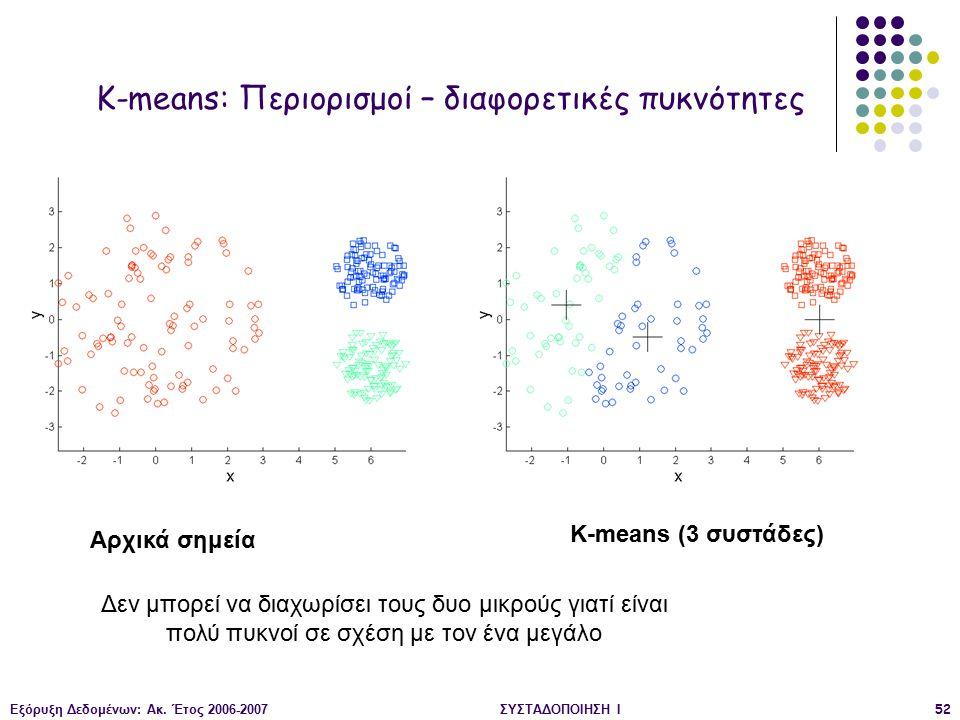 Εξόρυξη Δεδομένων: Ακ. Έτος 2006-2007ΣΥΣΤΑΔΟΠΟΙΗΣΗ Ι52 Αρχικά σημεία K-means (3 συστάδες) K-means: Περιορισμοί – διαφορετικές πυκνότητες Δεν μπορεί να