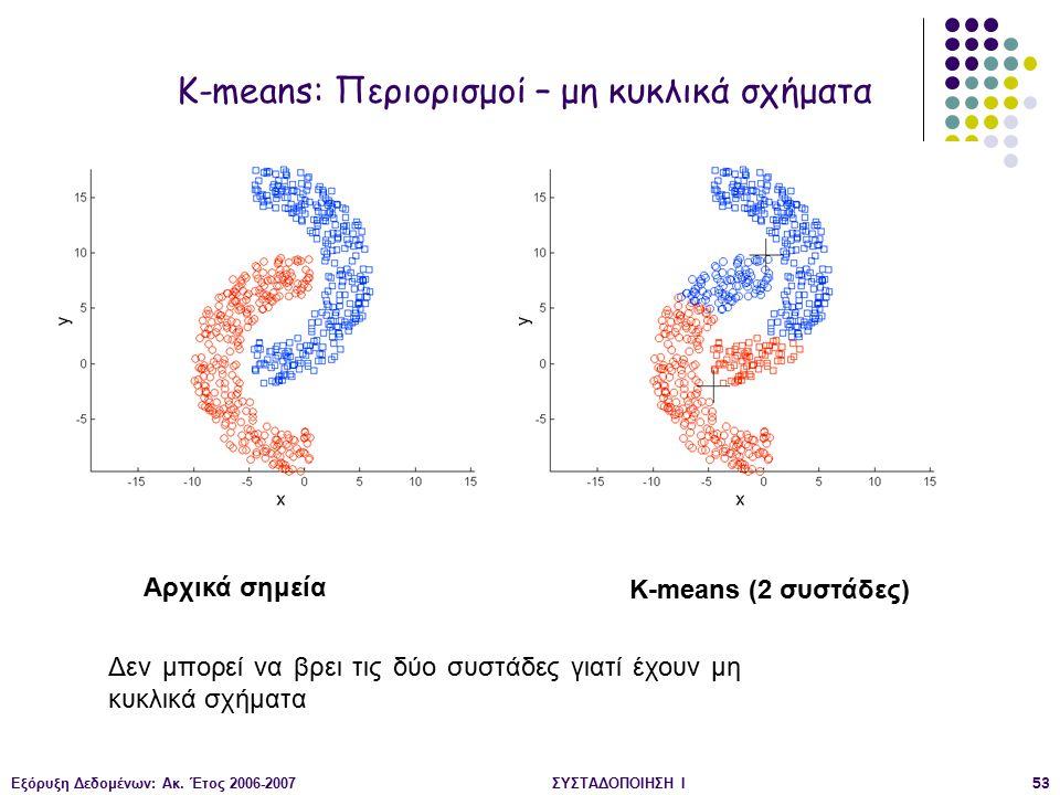 Εξόρυξη Δεδομένων: Ακ. Έτος 2006-2007ΣΥΣΤΑΔΟΠΟΙΗΣΗ Ι53 Αρχικά σημεία K-means (2 συστάδες) K-means: Περιορισμοί – μη κυκλικά σχήματα Δεν μπορεί να βρει