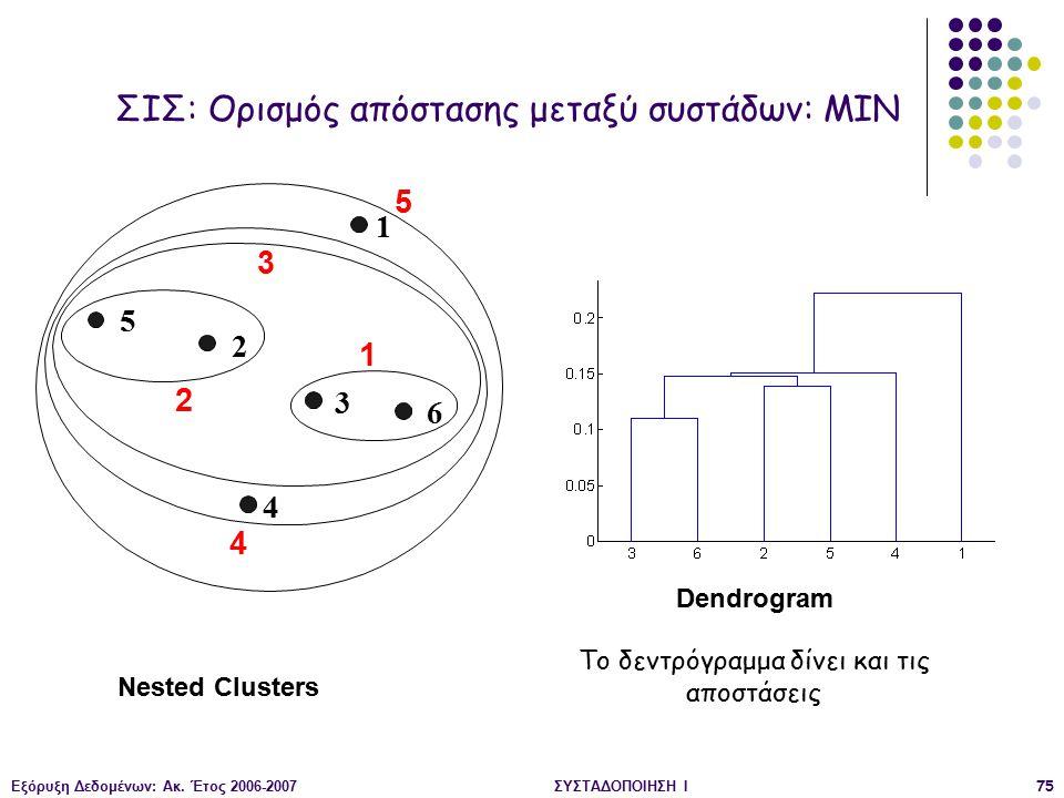 Εξόρυξη Δεδομένων: Ακ. Έτος 2006-2007ΣΥΣΤΑΔΟΠΟΙΗΣΗ Ι75 Nested Clusters Dendrogram 1 2 3 4 5 6 1 2 3 4 5 ΣΙΣ: Ορισμός απόστασης μεταξύ συστάδων: ΜΙΝ Το