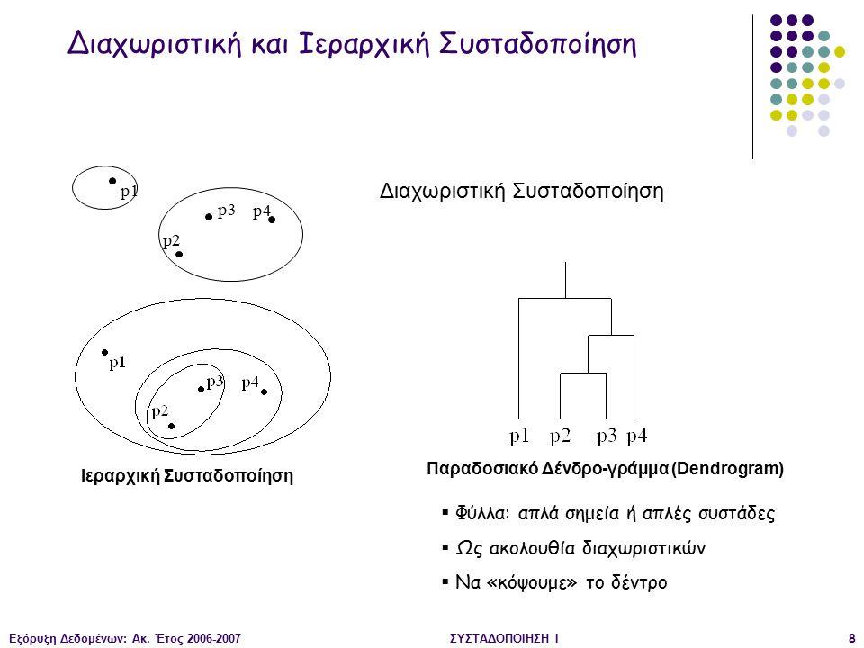 Εξόρυξη Δεδομένων: Ακ. Έτος 2006-2007ΣΥΣΤΑΔΟΠΟΙΗΣΗ Ι8 Ιεραρχική Συσταδοποίηση Παραδοσιακό Δένδρο-γράμμα (Dendrogram) p4 p1 p3 p2 Διαχωριστική Συσταδοπ
