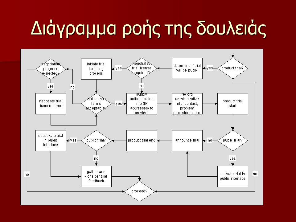 Διάγραμμα ροής της δουλειάς