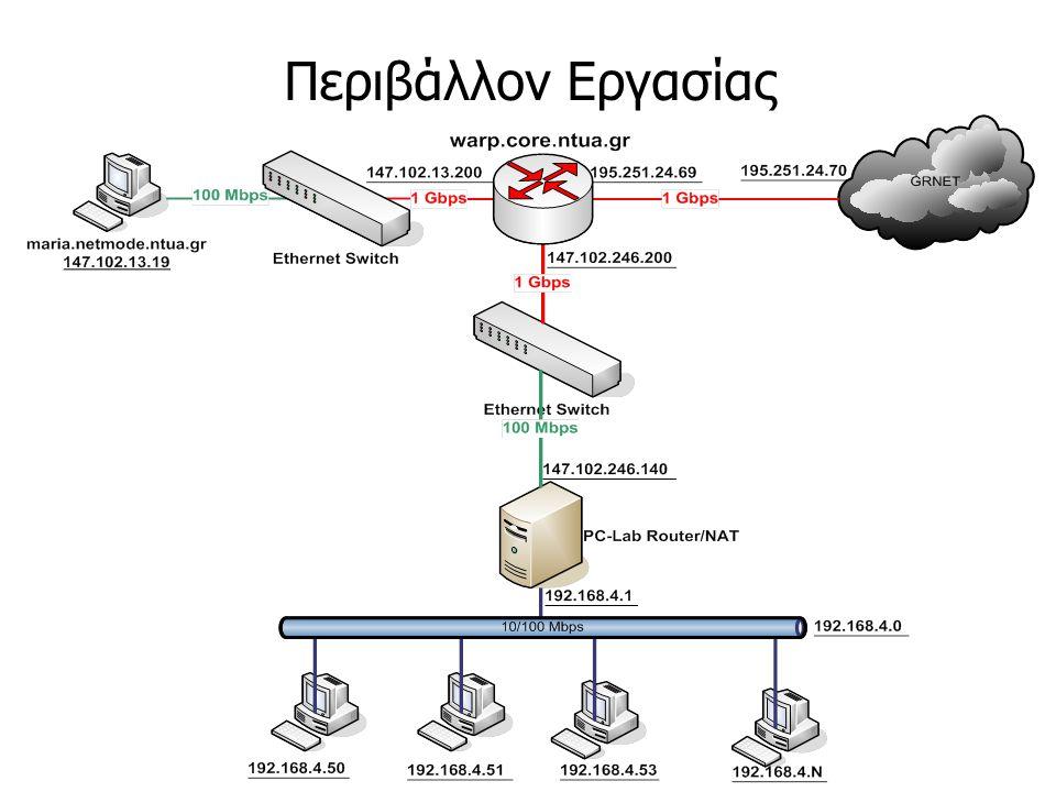 Internet Protocol (IP) Μοναδικές διευθύνσεις IP σε όλο το δίκτυο.