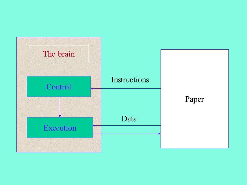 Central processing unit Program control unit Arithmetic-logic unit Memory unit Input- Output equipment Instructions Data