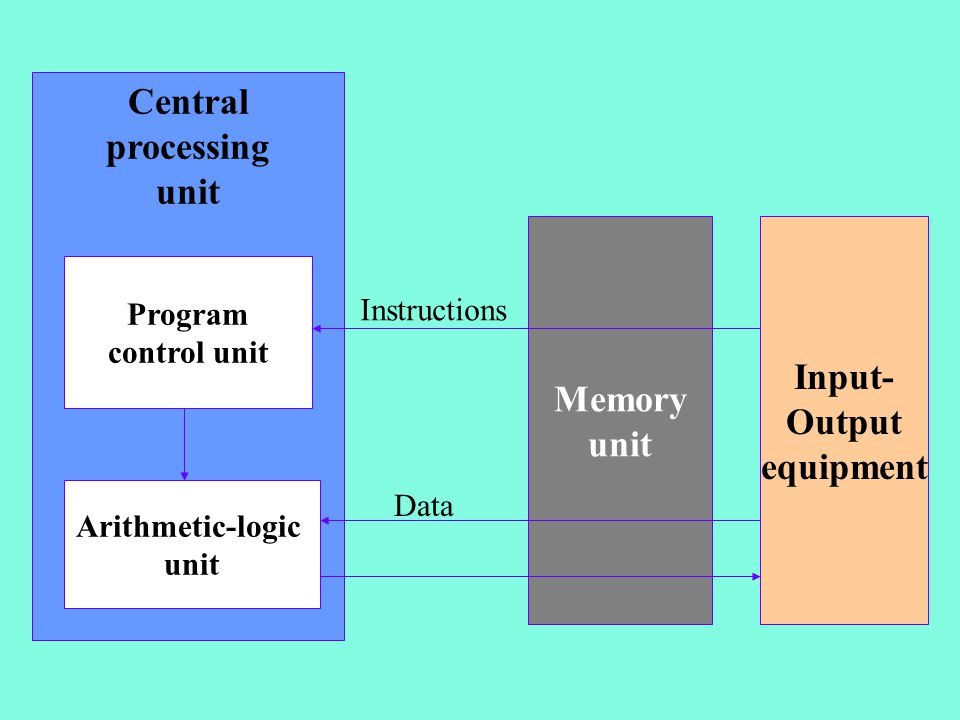 Central processing unit Program control unit Arithmetic-logic unit Memory unit Input- Output equipment Instructions Data