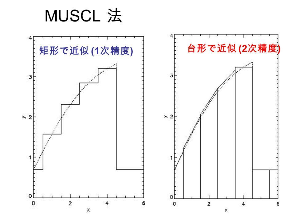 MUSCL 法 矩形で近似 (1 次精度 ) 台形で近似 (2 次精度 )