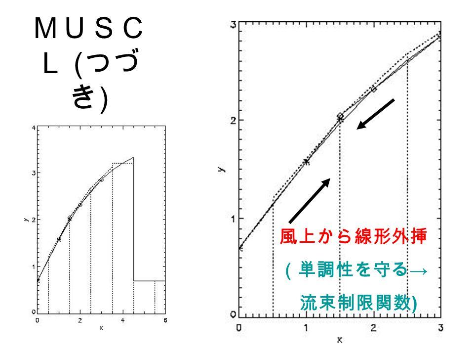 MUSC L ( つづ き ) 風上から線形外挿 (単調性を守る → 流束制限関数 )