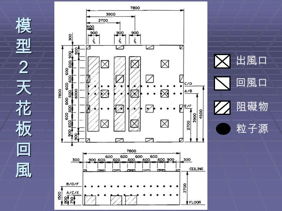 模型2天花板回風模型2天花板回風模型2天花板回風模型2天花板回風 出風口 回風口 阻礙物 粒子源