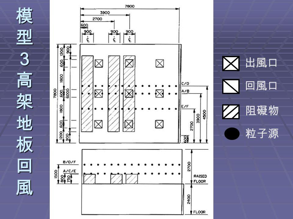 模型3高架地板回風模型3高架地板回風模型3高架地板回風模型3高架地板回風 出風口 回風口 阻礙物 粒子源