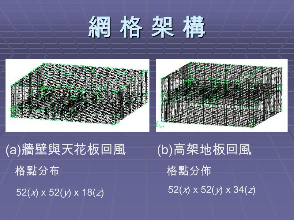 網 格 架 構網 格 架 構網 格 架 構網 格 架 構 (a) 牆壁與天花板回風 格點分布 52(x) x 52(y) x 18(z) (b) 高架地板回風 格點分佈 52(x) x 52(y) x 34(z)