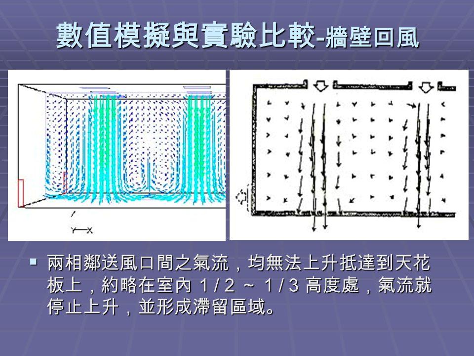 數值模擬與實驗比較 - 牆壁回風  兩相鄰送風口間之氣流,均無法上升抵達到天花 板上,約略在室內 1 / 2 ~ 1 / 3 高度處,氣流就 停止上升,並形成滯留區域。