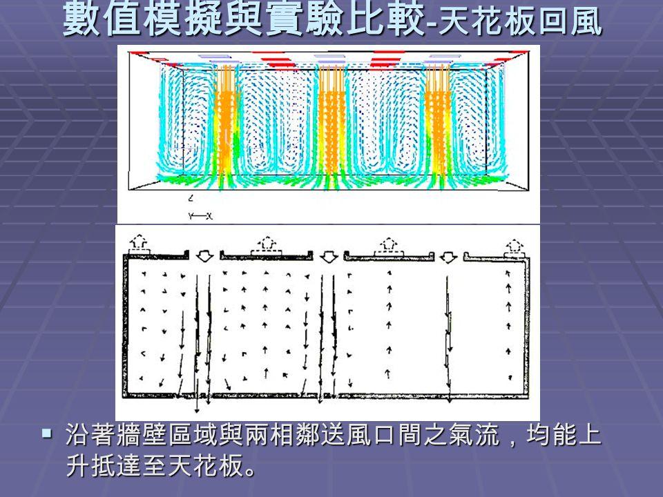 數值模擬與實驗比較 - 天花板回風  沿著牆壁區域與兩相鄰送風口間之氣流,均能上 升抵達至天花板。