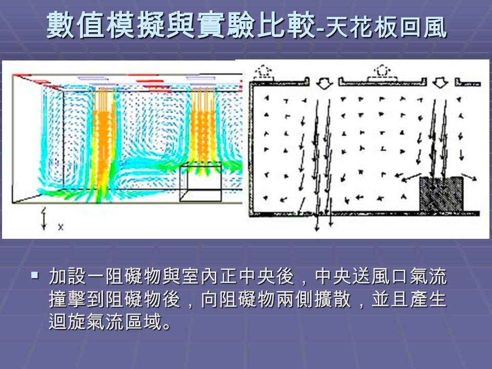 數值模擬與實驗比較 - 天花板回風  加設一阻礙物與室內正中央後,中央送風口氣流 撞擊到阻礙物後,向阻礙物兩側擴散,並且產生 迴旋氣流區域。
