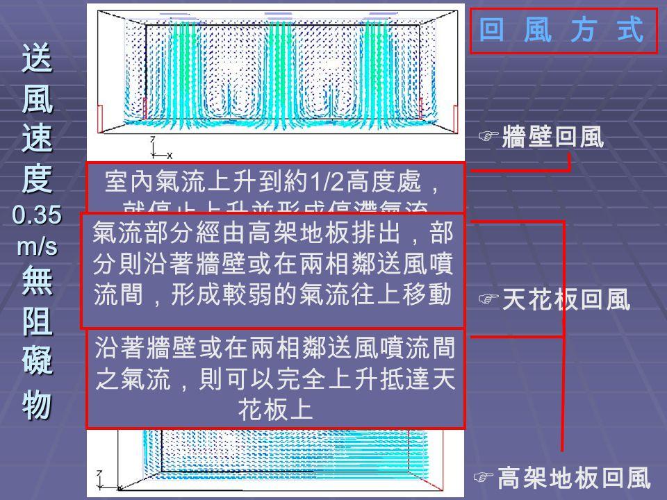 送 風 速 度 0.35 m/s 無 阻 礙 物  牆壁回風  天花板回風  高架地板回風 回 風 方 式 室內氣流上升到約 1/2 高度處, 就停止上升並形成停滯氣流 沿著牆壁或在兩相鄰送風噴流間 之氣流,則可以完全上升抵達天 花板上 氣流部分經由高架地板排出,部 分則沿著牆壁或在兩相鄰送風