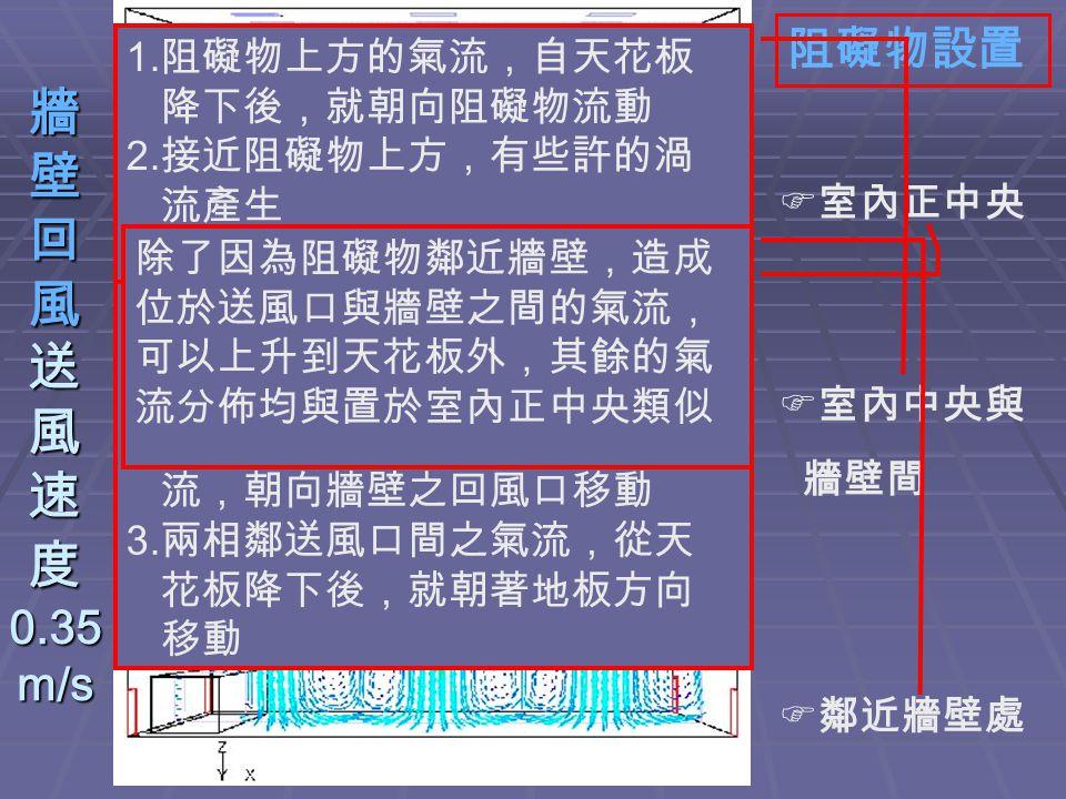 牆 壁 回 風 送 風 速 度 0.35 m/s  室內正中央  室內中央與 牆壁間  鄰近牆壁處 阻礙物設置 1. 牆壁附近的氣流,會沿著牆壁 朝向天花板移動 2. 中央送風口送出的氣流,在撞 擊到阻礙物後,形成斜向氣 流,朝向牆壁之回風口移動 3. 兩相鄰送風口間之氣流,從天 花板降下後,