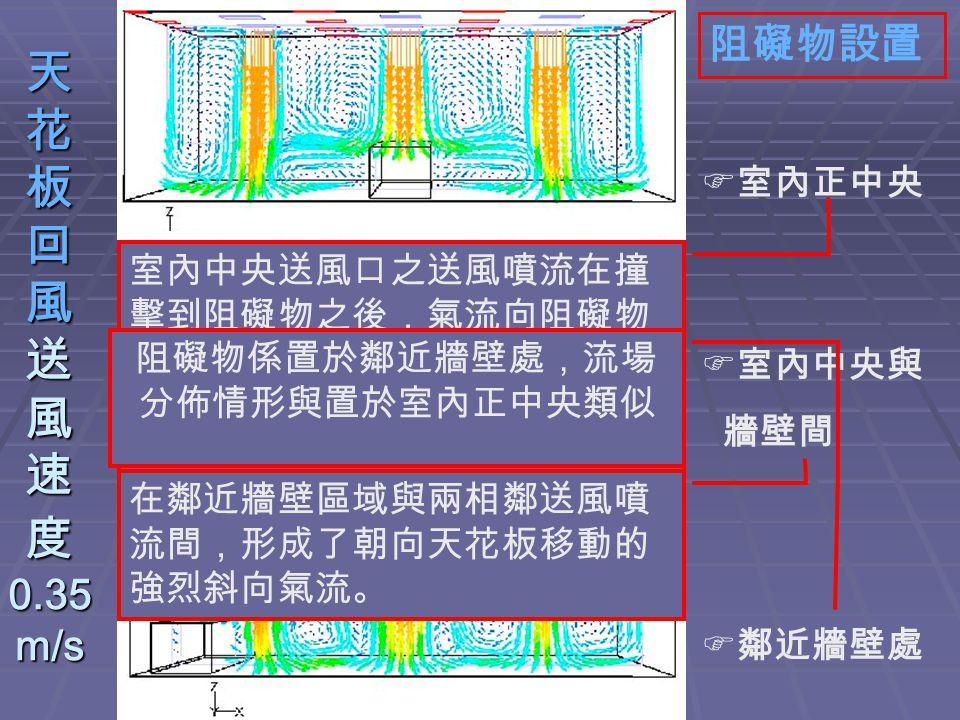 天 花 板 回 風 送 風 速 度 0.35 m/s 阻礙物設置  室內正中央  室內中央與 牆壁間  鄰近牆壁處 室內中央送風口之送風噴流在撞 擊到阻礙物之後,氣流向阻礙物 兩側擴散,並且在阻礙物兩側形 成大的迴流,而在此大迴流上方, 又有小的渦流形成。 在鄰近牆壁區域與兩相鄰送風噴 流間,形成了朝向天花板移動的 強烈斜向氣流。 阻礙物係置於鄰近牆壁處,流場 分佈情形與置於室內正中央類似