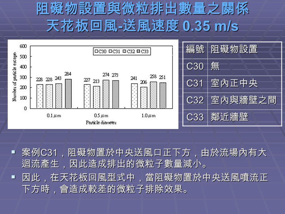 阻礙物設置與微粒排出數量之關係 天花板回風 - 送風速度 0.35 m/s  案例 C31 ,阻礙物置於中央送風口正下方,由於流場內有大 迴流產生,因此造成排出的微粒子數量減小。  因此,在天花板回風型式中,當阻礙物置於中央送風噴流正 下方時,會造成較差的微粒子排除效果。 編號阻礙物設置 C30無 C31室內正中央 C32室內與牆壁之間 C33鄰近牆壁