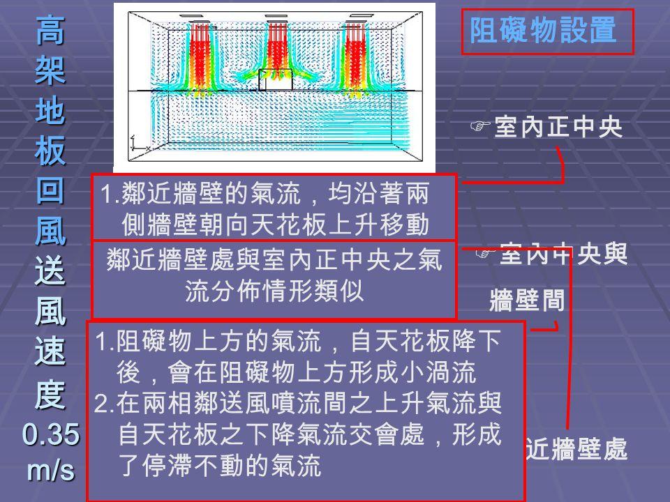高 架 地 板 回 風 送 風 速 度 0.35 m/s 阻礙物設置  室內正中央  室內中央與 牆壁間  鄰近牆壁處 1. 鄰近牆壁的氣流,均沿著兩 側牆壁朝向天花板上升移動 2. 兩相鄰送風口間之氣流,從 天花板降下後,氣流斜向移 動 3. 中央送風口的送風噴流,在 撞擊到阻礙物後,向兩旁