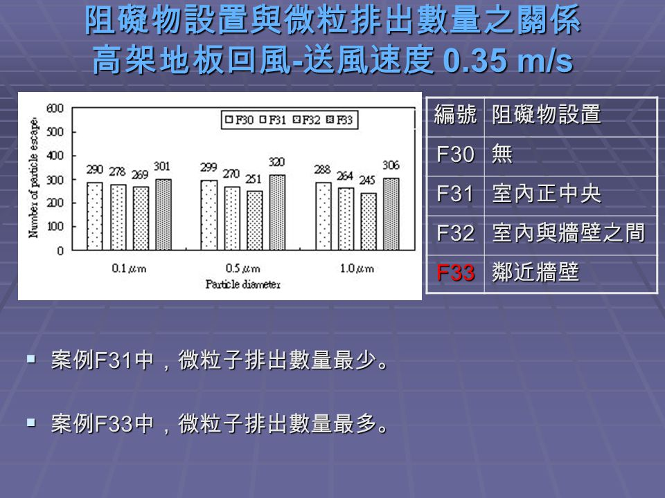 阻礙物設置與微粒排出數量之關係 高架地板回風 - 送風速度 0.35 m/s  案例 F31 中,微粒子排出數量最少。  案例 F33 中,微粒子排出數量最多。 編號阻礙物設置 F30無 F31室內正中央 F32室內與牆壁之間 F33鄰近牆壁