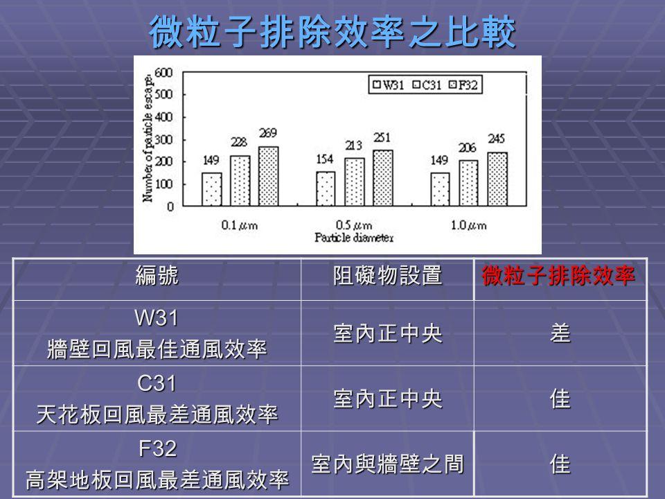 微粒子排除效率之比較編號阻礙物設置微粒子排除效率W31牆壁回風最佳通風效率室內正中央差 C31天花板回風最差通風效率室內正中央佳 F32高架地板回風最差通風效率室內與牆壁之間佳