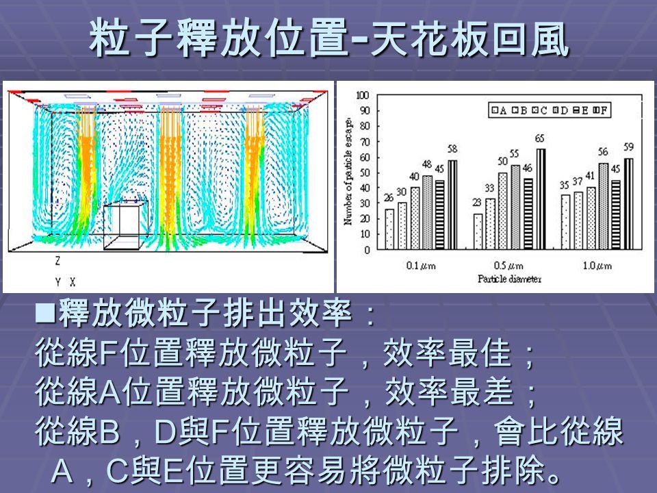 粒子釋放位置 - 天花板回風 釋放微粒子排出效率: 從線 F 位置釋放微粒子,效率最佳; 從線 A 位置釋放微粒子,效率最差; 從線 B , D 與 F 位置釋放微粒子,會比從線 A , C 與 E 位置更容易將微粒子排除。 釋放微粒子排出效率: 從線 F 位置釋放微粒子,效率最佳; 從線 A 位置釋放微粒子,效率最差; 從線 B , D 與 F 位置釋放微粒子,會比從線 A , C 與 E 位置更容易將微粒子排除。